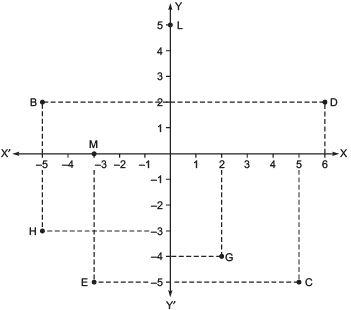 Ex 3.2 NCERT Solutions - Coordinate Geometry Class 9 Notes   EduRev