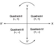 Short Notes - Coordinate Geometry Class 9 Notes   EduRev