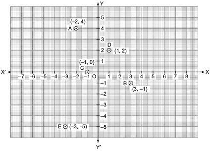 Ex 3.3 NCERT Solutions - Coordinate Geometry Class 9 Notes | EduRev