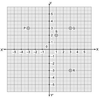 Very Short Answer Type Questions- Coordinate Geometry Class 9 Notes   EduRev