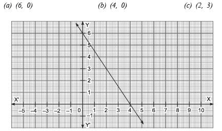 Very Short Answer Type Questions- Linear Equations in Two Variables Class 9 Notes | EduRev