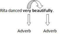 Adverbs - Grammar, Verbal Banking Exams Notes   EduRev
