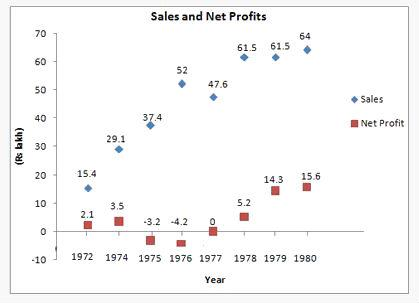 Scatter Plot Graph and Solved Examples GMAT Notes | EduRev