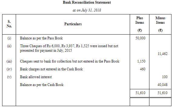 Bank Reconciliation Statement ( Part - 2) Commerce Notes | EduRev