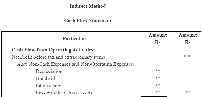 NCERT Solution (Part - 2) - Cash Flow Statement Commerce Notes   EduRev