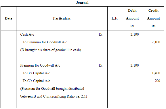 Admission of a Partner (Part - 1) Commerce Notes | EduRev