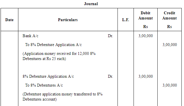 Issue of Debentures ( Part - 1) Commerce Notes | EduRev