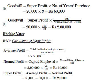 Goodwill: Nature and Valuation (Part - 3) Commerce Notes | EduRev