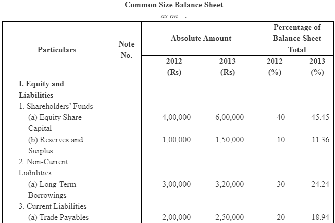 NCERT Solutions (Part - 1) - Analysis of Financial Statements Commerce Notes | EduRev