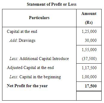 Accounts From Incomplete Records Single Entry System (Part - 1) Commerce Notes | EduRev
