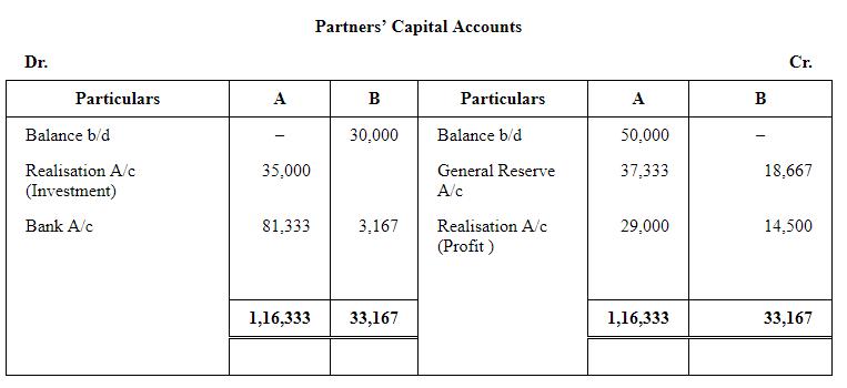 Dissolution of a Partnership Firm ( Part - 2) Commerce Notes | EduRev