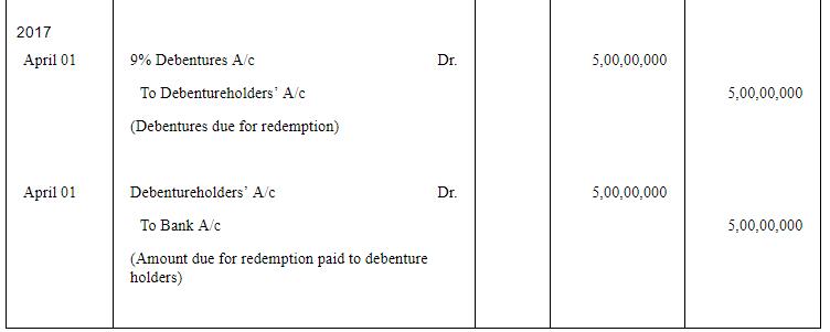 Redemption of Debentures ( Part - 2) Commerce Notes | EduRev