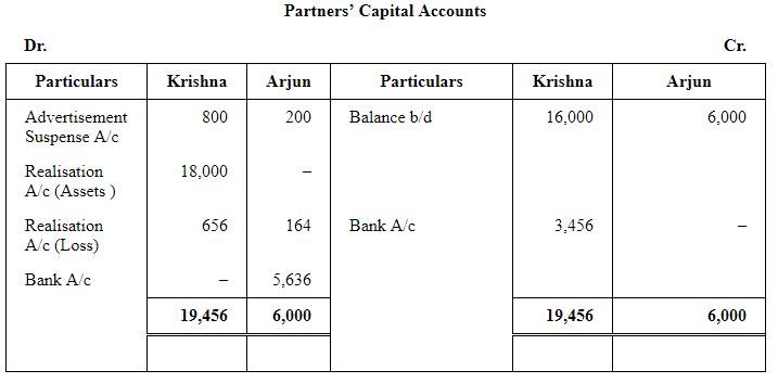 Dissolution of a Partnership Firm ( Part - 3) Commerce Notes   EduRev