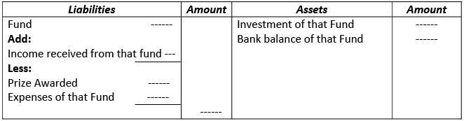 Financial Statements of Not- for-Profit Organizations Commerce Notes | EduRev