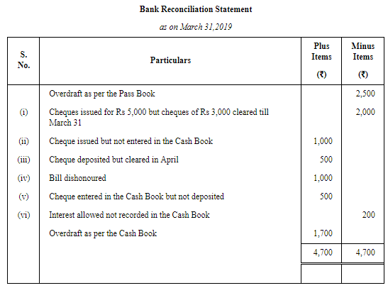 Bank Reconciliation Statement (Part-4) Commerce Notes | EduRev