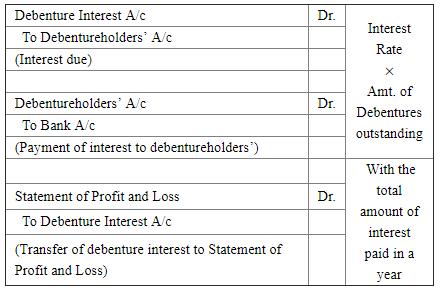 Redemption of Debentures ( Part - 4) Commerce Notes | EduRev