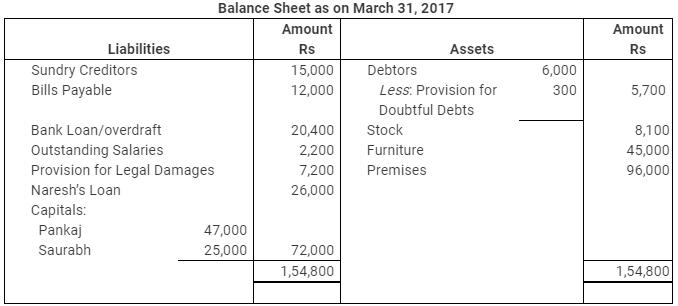 NCERT Solution (Part - 2) - Reconstitution - Retirement/Death of a Partner Commerce Notes | EduRev