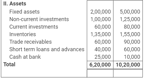 NCERT Solutions (Part - 2) - Analysis of Financial Statements Commerce Notes | EduRev