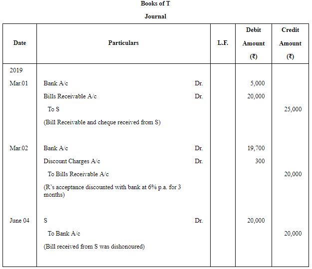 Accounting for Bills of Exchange (Part - 3) Commerce Notes | EduRev