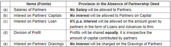 Accounting for Partnership Firms-Fundamentals (Part - 1) Notes | EduRev