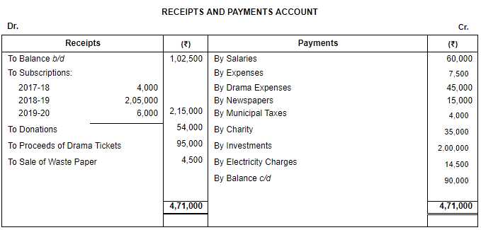 Financial Statements of Not for Profit Organisations (Part - 5 ) Commerce Notes | EduRev