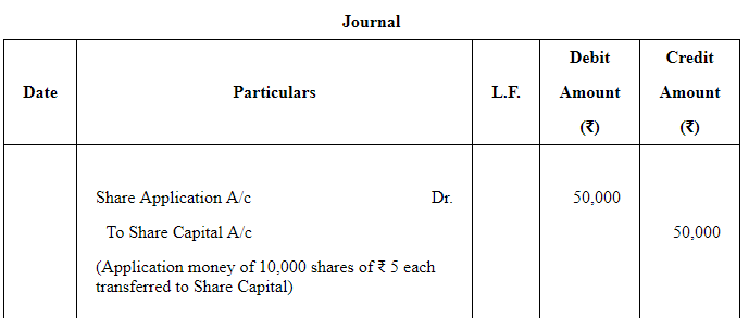 Accounting for Share Capital (Part - 1) Commerce Notes | EduRev