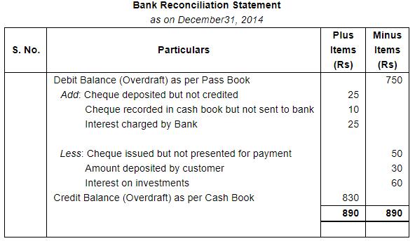 Bank Reconciliation Statement (Part - 2) Commerce Notes | EduRev