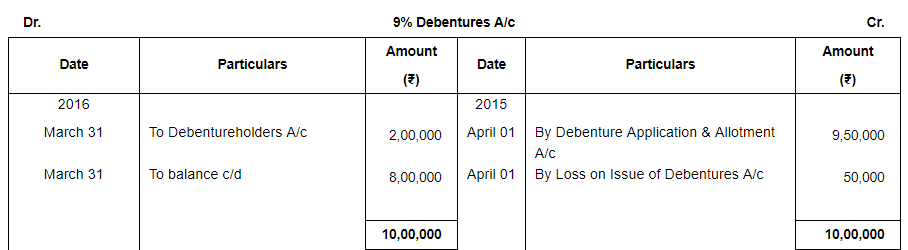 Issue of Debentures ( Part - 3) Commerce Notes | EduRev