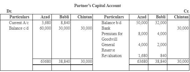 NCERT Solutions (Part - 3) - Admission of a Partner Commerce Notes | EduRev