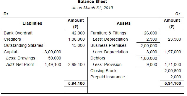 Adjustments in Preparation of Financial Statements (Part - 1) Commerce Notes | EduRev