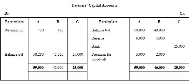 Admission of a Partner (Part - 3) Commerce Notes   EduRev