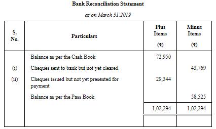 Bank Reconciliation Statement (Part-1) Commerce Notes   EduRev
