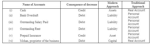 Accounting Procedures- Rules of Debit and Credit Commerce Notes | EduRev