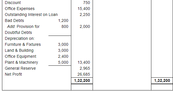 Adjustments in Preparation of Financial Statements (Part - 2) Commerce Notes | EduRev