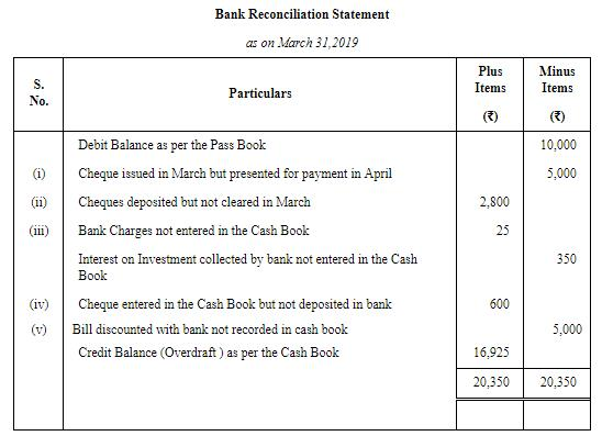 Bank Reconciliation Statement ( Part - 5) Commerce Notes | EduRev