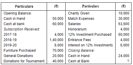 Financial Statements Of Not For Profit Organisations (Part - 1) Commerce Notes | EduRev
