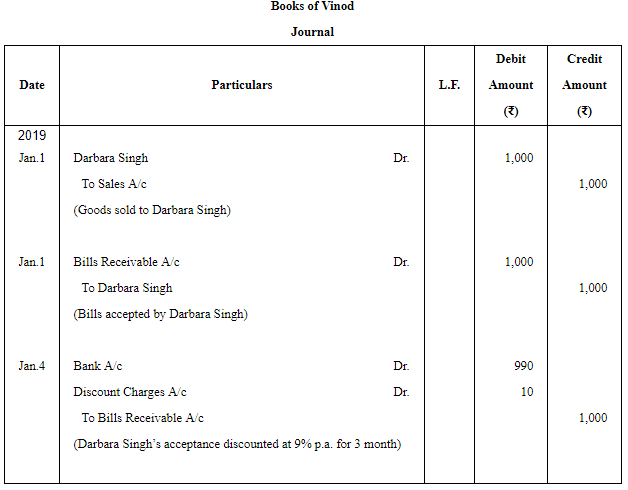 Accounting for Bills of Exchange (Part - 1) Commerce Notes | EduRev