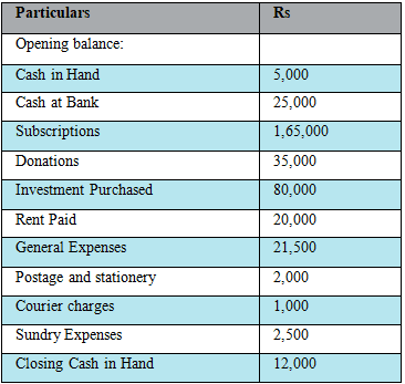 NCERT Solution (Part - 2) - Accounting for Not for Profit Organisations Commerce Notes | EduRev