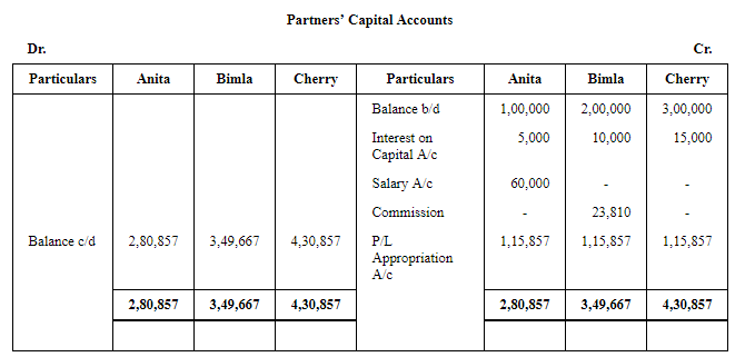 Accounting for Partnership Firms-Fundamentals (Part - 5) Commerce Notes | EduRev