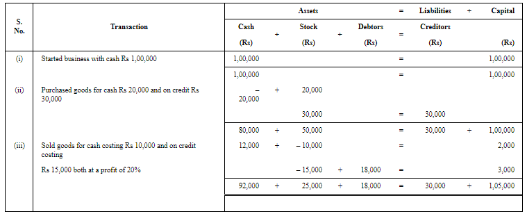 Accounting Equation Commerce Notes   EduRev