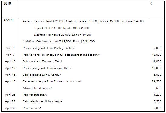 Ledger (Part- 3) Commerce Notes   EduRev