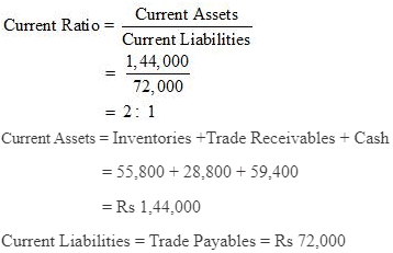 NCERT Solution (Part - 1) - Accounting Ratios Commerce Notes | EduRev
