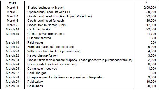 Ledger (Part - 2) Commerce Notes   EduRev