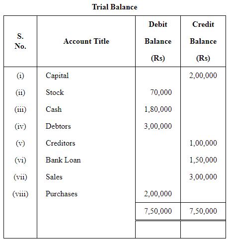 Trial Balance (Part - 1) Commerce Notes | EduRev