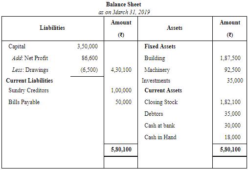 Financial Statements of Sole Proprietorship - (Part - 3) Commerce Notes | EduRev