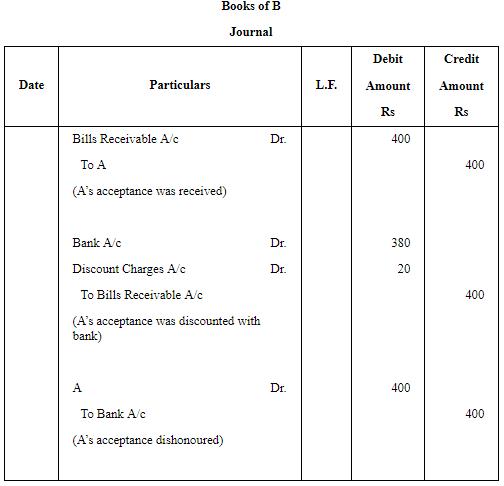 Accounting for Bills of Exchange (Part - 6) Commerce Notes | EduRev