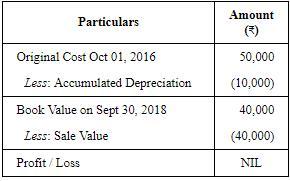 Depreciation - (Part - 6) Commerce Notes | EduRev