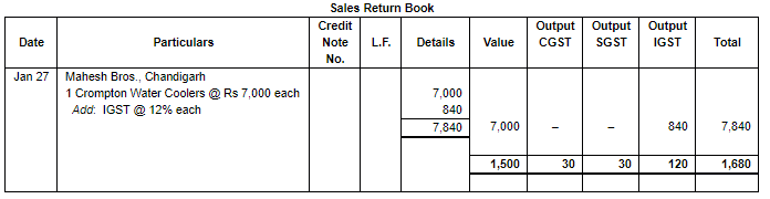 Special Purpose Books II- Other Books(part-2) Commerce Notes | EduRev