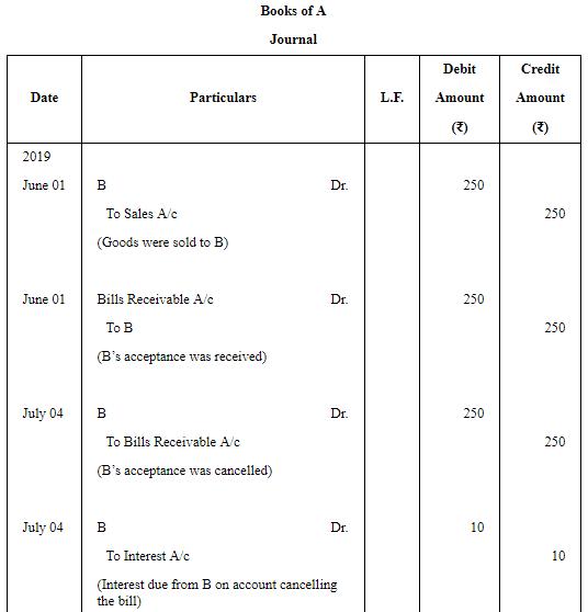 Accounting for Bills of Exchange - (Part - 5) Commerce Notes | EduRev