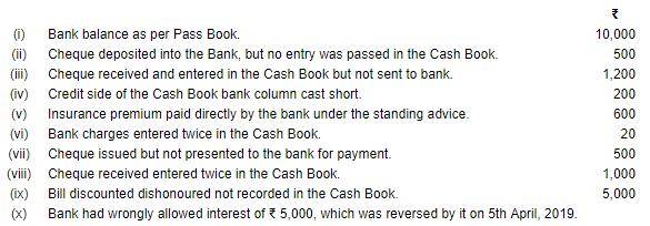 Bank Reconciliation Statement (Part-3) Commerce Notes | EduRev